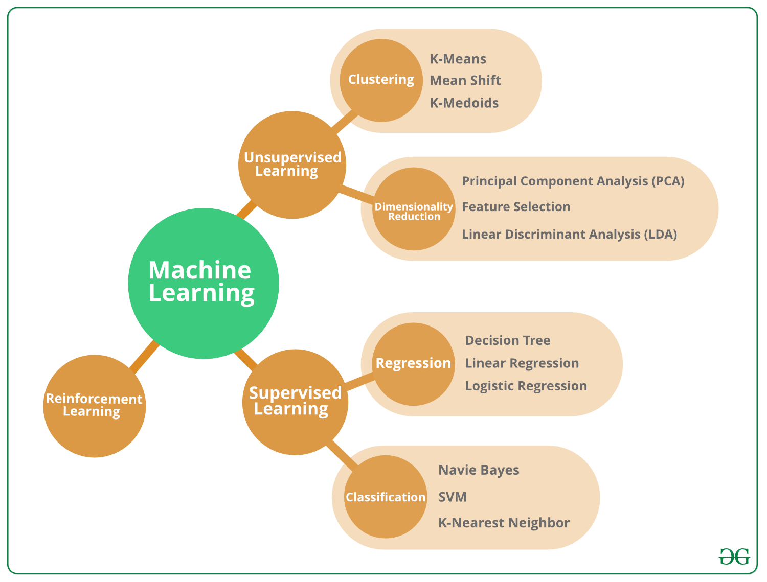 The 10 Algorithms every Machine Learning Engineer should know