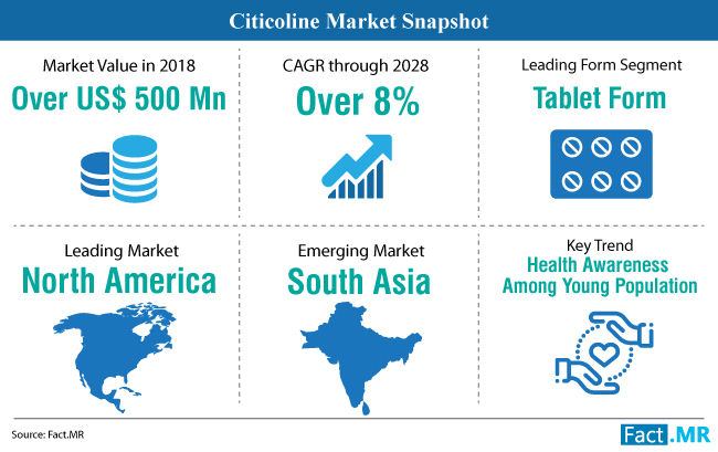 Citicoline Market Solid Analyzed Segmentation, Demand, Recent Share Estimation and Growth Prospects by Regions to 2022