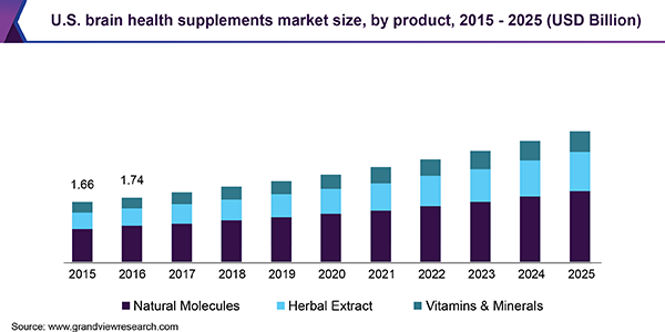 India- Brain Health Supplements Market Size is Predictable to Reach USD 10.7 Billion By 2025: Grand View Research,Inc